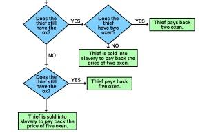 Flow chart excerpt